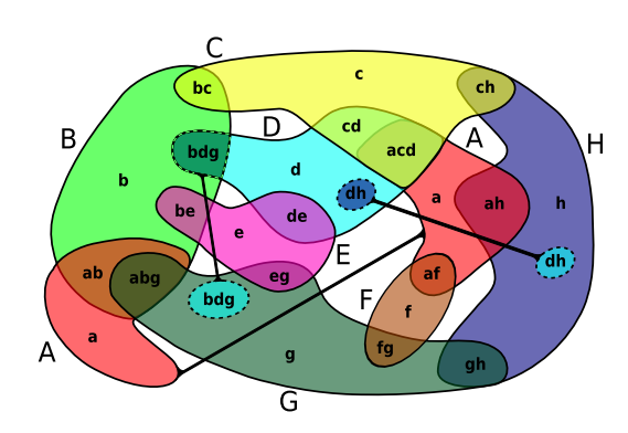 A very complex Euler diagram of 8 overlapping shapes in multiple colours